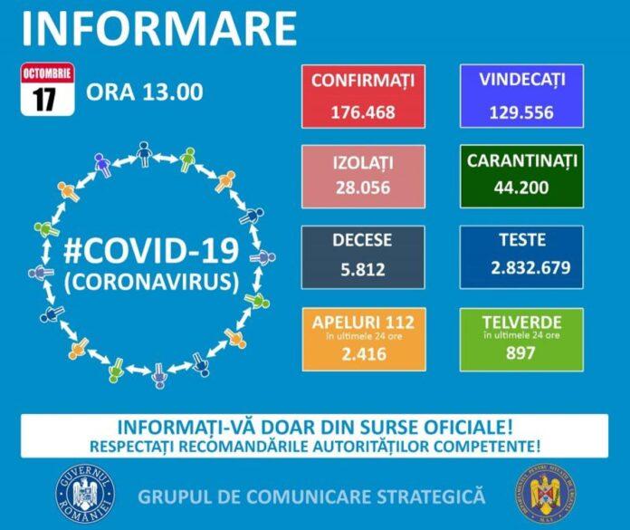 98 de cazuri noi de Covid 19 în județul Suceava
